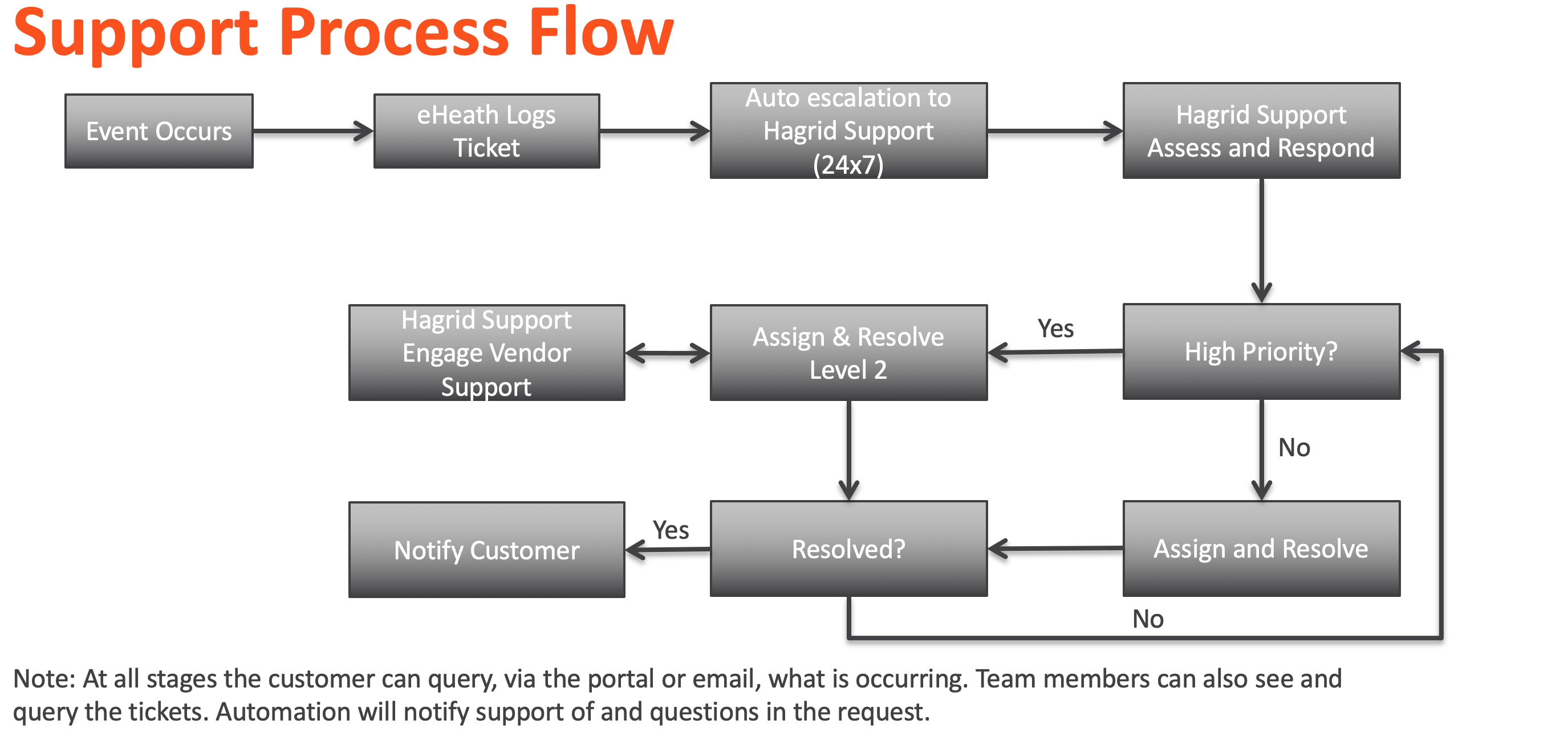 Hagrid Support - Process Flow